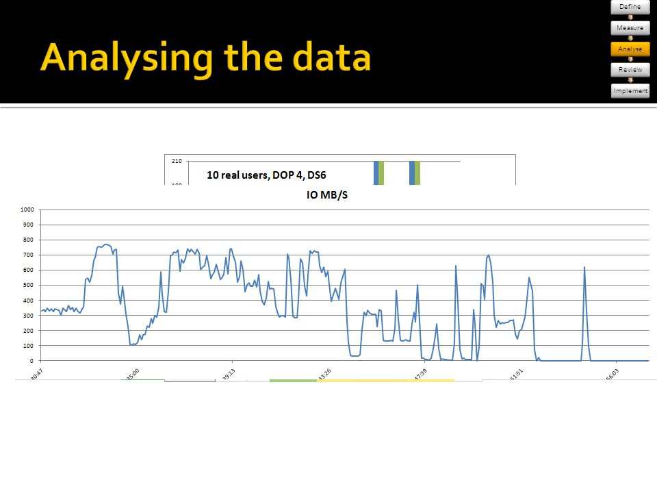 Analysing the data [click] raw data,